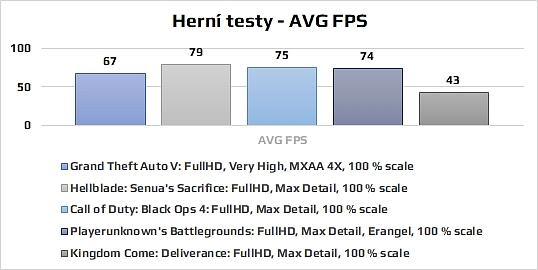 Graf FPS testy her