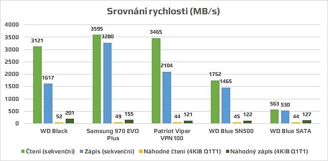 Porovnání rychlosti SSD