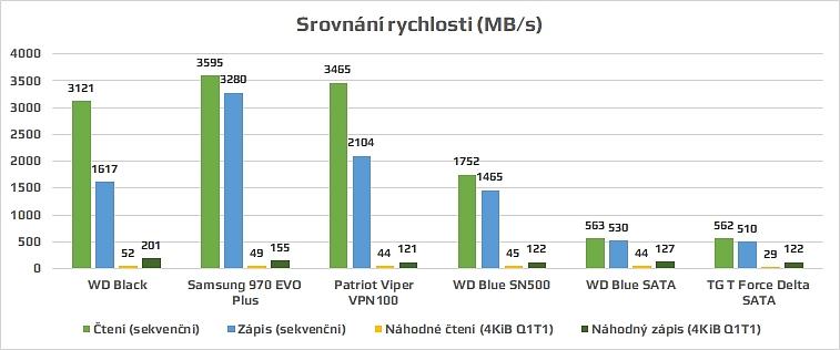 Srovnání rychlosti SSD